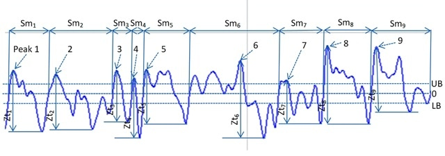 Segments of a profile showing distance between peaks and adjacent valleys, as well as identification of additional peaks based on ISO 4288 standards.