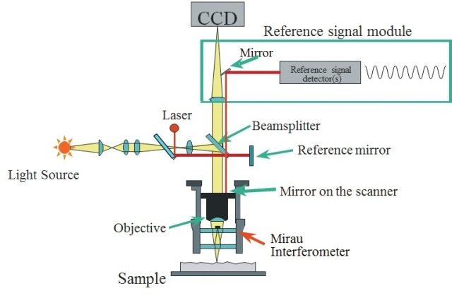 Schematic of a 3D microscope with a self-calibrating He-Ne laser.