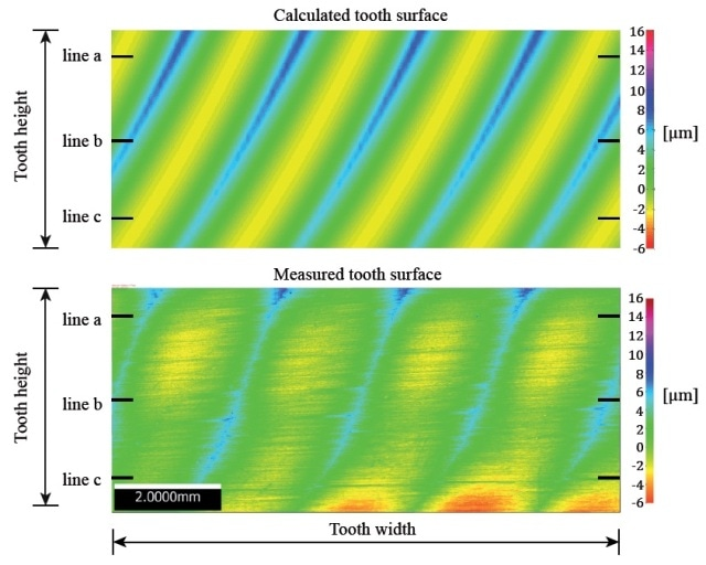 Calculated roughness versus measured roughness: The team formulated a mathematical model so as to test how possible error sources and machine parameters find their effect on the cut surface roughness.