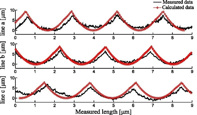 Variation between measured surface and calculated surface.