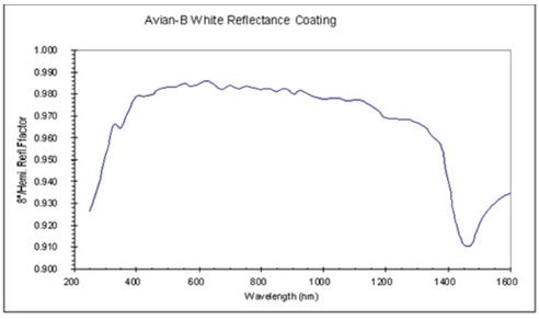 Integrating sphere reflectance as function of wavelength