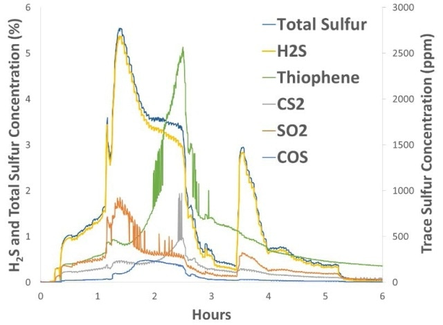 Total Sulfur is shown with the top 5 sulfur compounds measured during the flare event. Total Sulfur is calculated from the sum of the speciated sulfur analysis. Hydrogen sulfide was the most prevalent, reaching 5.4%, but several other sulfurs were present at ppm levels, at times contributing significantly to the Total Sulfur number.