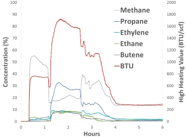 Flare stream BTU and the top 5 contributing hydrocarbons. Increases in propane and other C3+ compounds drove the high heating value to over 1720 BTU/scf at the same time that the sulfur compounds reached their highest levels.