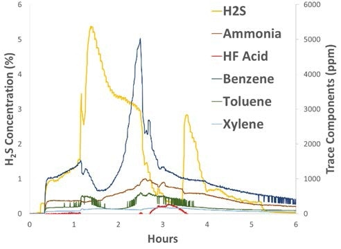 Trace components are shown along with the H2S trend indicating the progression of the flaring event. In addition to the compounds above, the MAX300 was measuring hydrogen, nitrogen, oxygen, carbon dioxide and water.