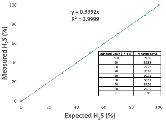 Full-scale linearity of hydrogen sulfide. The dynamic range for H2S in the flare gas application is 1 ppm to 100%. The sensitivity and linearity of the MAX300 is constant across that entire range based on a single-point calibration. Daily validations using <300 ppm are safe for refinery personnel and EPA approved.