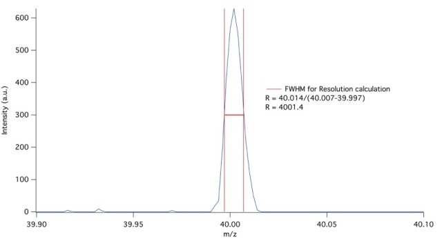Argon mass 40 showing a resolution of 4001 = M/?M