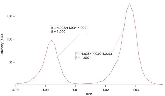 Separation of helium at 4.002 amu and D2 at 4.028 amu.