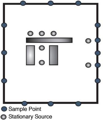 According to regulation, sample points may be placed on the fenceline, or along a smaller perimeter that encloses every stationary source.