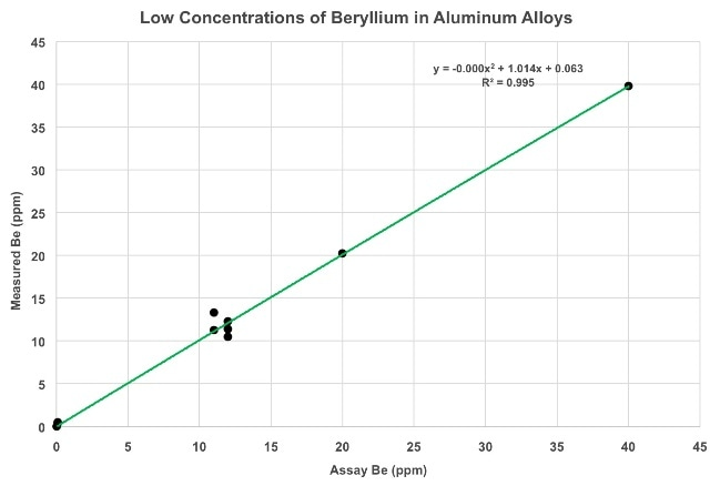 Response curve for low concentrations of Be in various aluminum alloys from < 10ppm up to 40ppm.