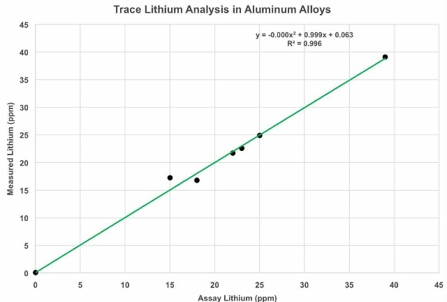Trace level lithium analysis with the Z-200.