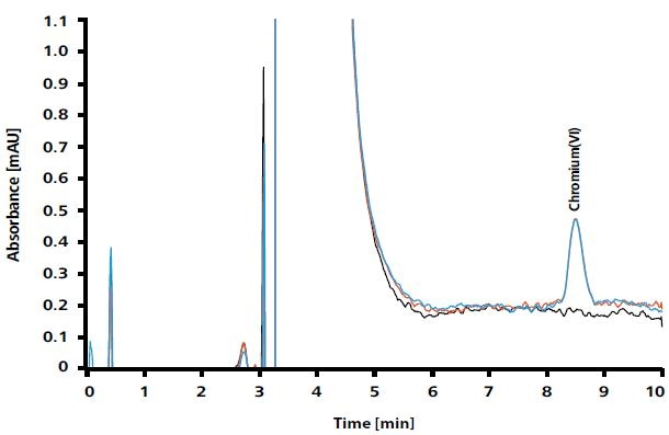 Two determinations of a standard solution containing 0.04 µg/L chromium(VI) in a matrix corresponding to that of a neutralized migration solution – this contains HCl, Na2CO3, NaHCO3, and (NH4)2SO4 (red and blue). The reference curve (black) shows the chromatogram of ultrapure water.  AnchorConclusion