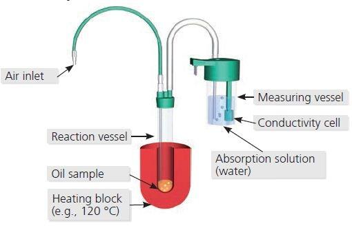 Principle of the Rancimat method