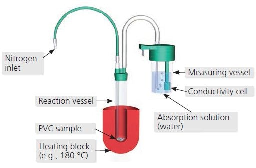Principle of the PVC thermomat method