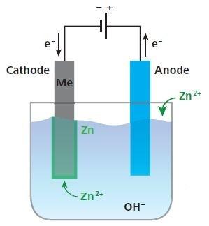 Electrogalvanizing in an alkaline zinc bath.