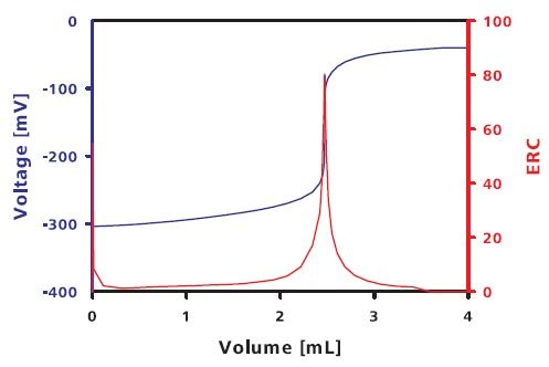 Hypophosphite determination – titration curve of the back titration of excessive iodine with thiosulfate solution.
