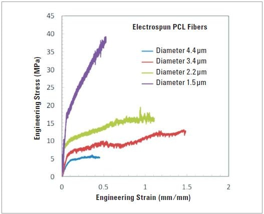 Engineering stress-strain curves for electrospun PCL ibers, showing variation of mechanical properties with fiber diameter