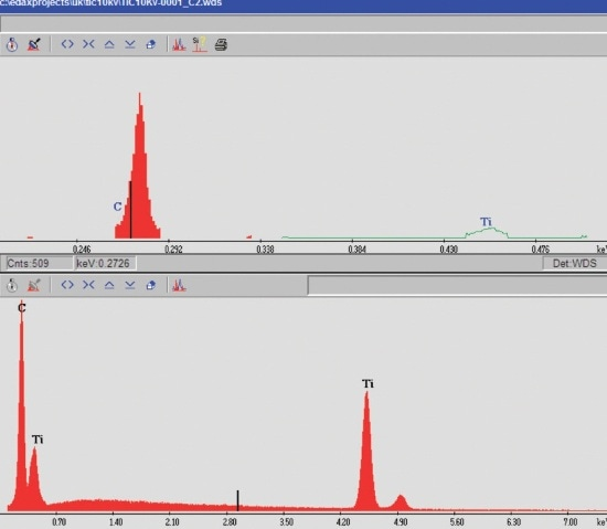 WDS (top) and EDS (bottom) spectra of TiC.