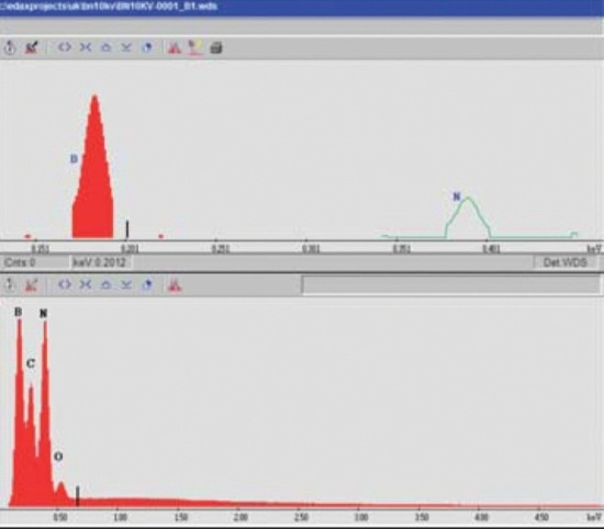 WDS (top) and EDS (bottom) spectra of BN. The WDS spectra shows the peaks of B K and N K.