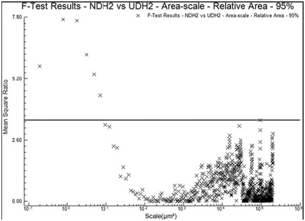 The MSRs for the relative areas of the unused vs. used regions of a scraper (DH2) used on dry hide. The horizontal line indicates 95% confidence level for discrimination.