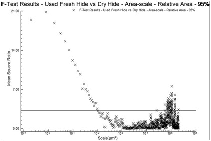 The MSRs for the relative areas of the two scrapers used on fresh hide (UFH1, UFH2) vs. the two scrapers used on dry hide (UDH1, UDH2). The horizontal line indicates 95% confidence level for discrimination.