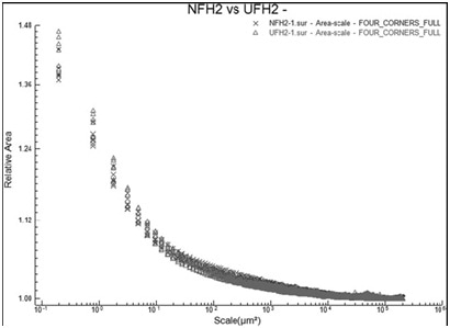 The relative areas vs. scale for the six area scans in the used (Δ = UFH2) regions and the six area scans in the unused regions (x = NFH2) of the quartzite scraper (FH2) used on fresh hide.
