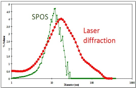 SPOS vs. laser diffraction results for a sieved sample