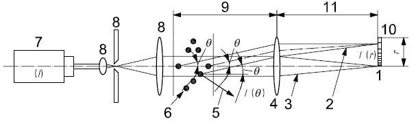 Laser diffraction optics