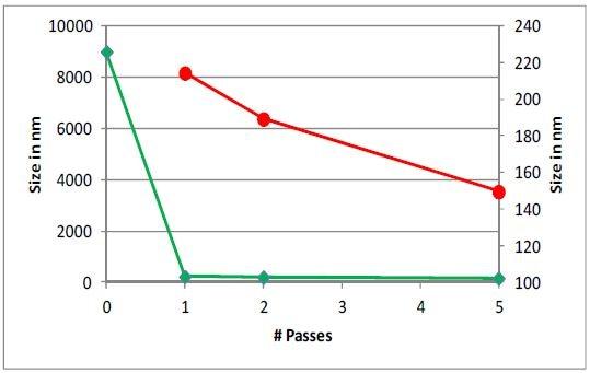 Liposome sample 329D, unprocessed, 1, 2, and 5 passes, 30k psi.