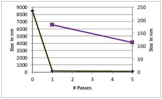 Nanoemulsion sample 329B, unprocessed and 1 and 5 passes, 30k psi