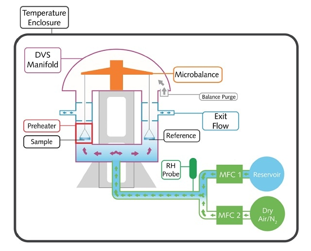 Schematic of the DVS Adventure from Surface Measurement Systems. The sample is exposed to dry nitrogen gas carrying a solvent vapour. Changes in the mass of the sample following exposure to the vapour is recorded by the microbalance.