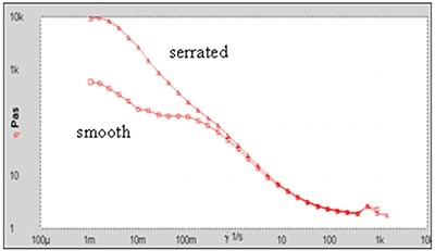 Flow curves for a concentrated dispersion with and without serrated plates.