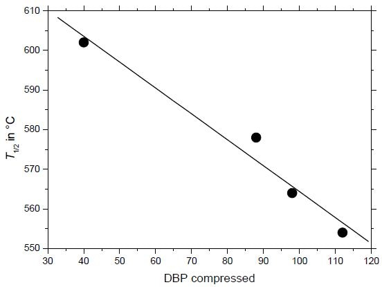 T1/2 correlates well with the DBP value used to characterize the surface area of the carbon black.