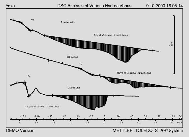 DSC curves of different petroleum distillates