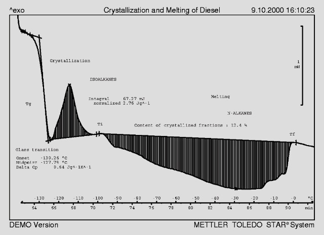 Evaluation of a DSC curve of diesel oil