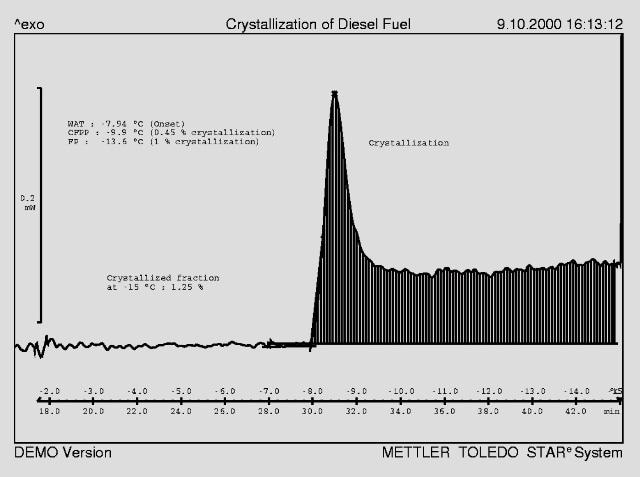 Typical crystallization behavior of diesel oil