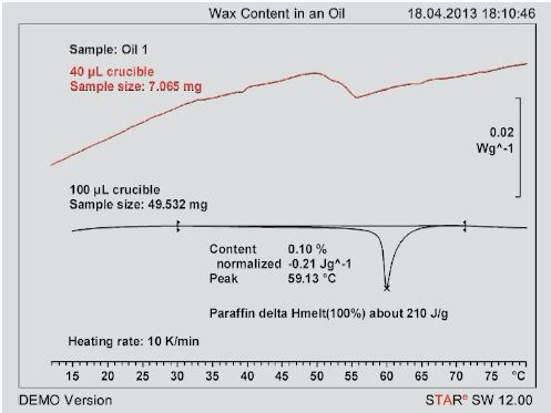 Measurement curves of an oil using two different crucibles (red : 7.0 mg in a 40-µL standard aluminum crucible, black : 49.5 mg in a 100-µL aluminum crucible)