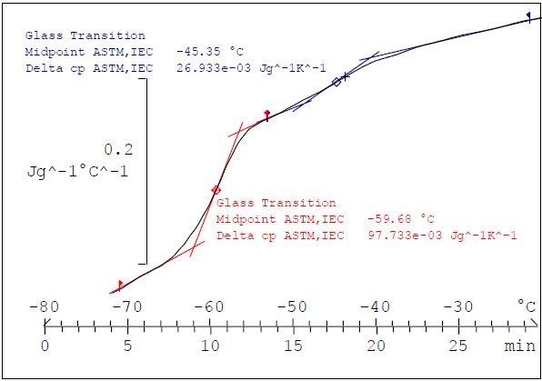 ADSC of an NR/SBR blend