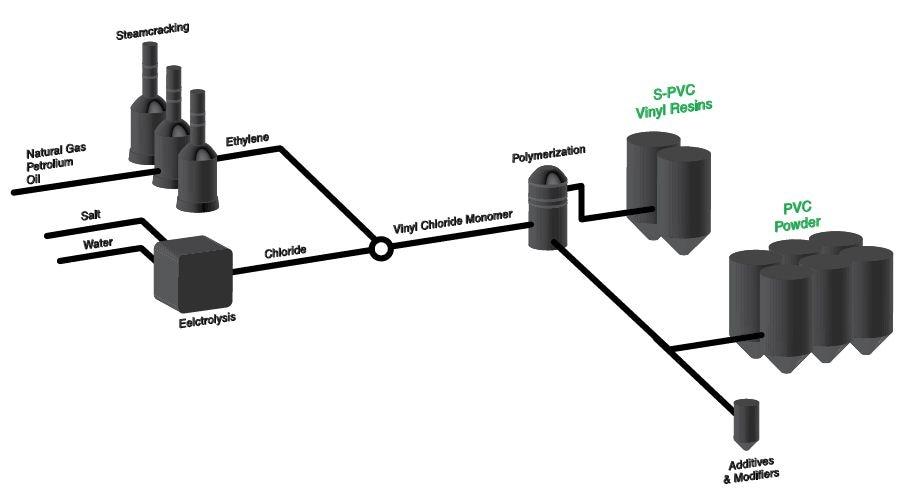 Production process of PVC