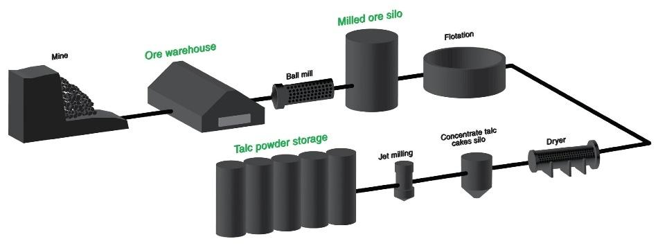 talc production process