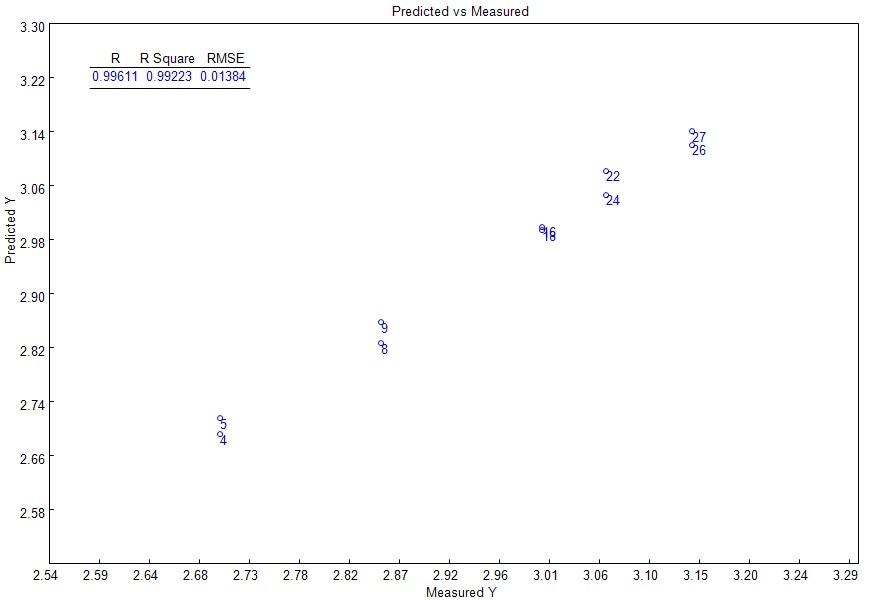 PLS model: measured vs. predicted curve.