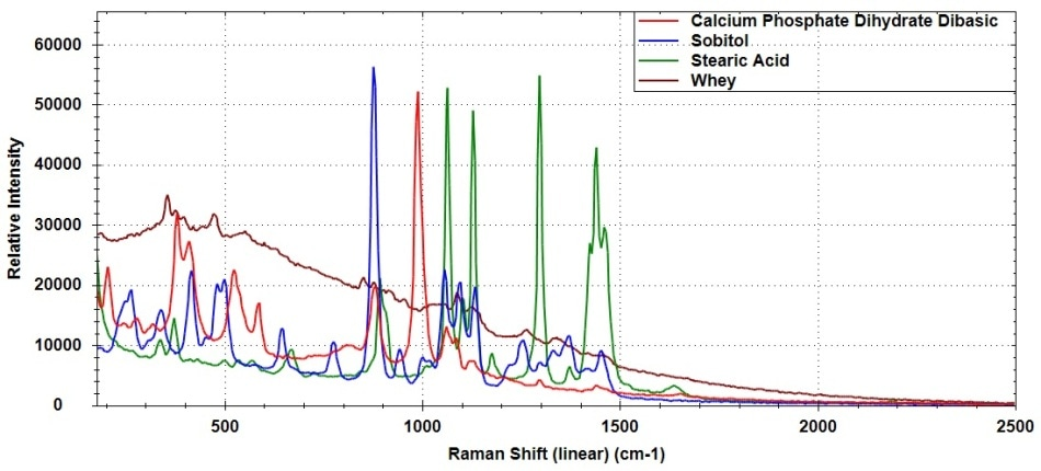 Raman spectra of calcium phosphate dihydrate dibasic, sorbitol, stearic acid, and whey