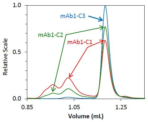 Overlay of light scattering chromatograms for mAb1 undergoing different stages of purification