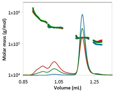 Concentration data from refractive index for mAb1 undergoing different stages of purification. The measured molar mass is overlaid for each peak. Chromatograms are colored as in Figure 2.