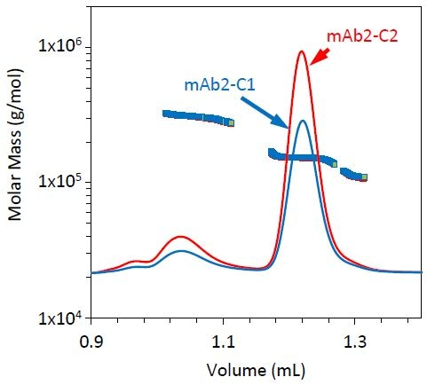 Refractive index chromatograms for mAb2 under stability conditions 1 (blue) and 2 (red). The molar mass of the monomer, dimer, and fragment peaks has been overlaid.