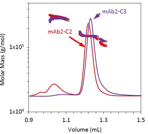 Refractive index chromatograms for mAb2 under stability condition 3 (purple). Molar mass values from MALS of the monomer, dimer, and fragment peaks have been overlaid. The chromatogram and measured molar mass for mAb2-C2 (red) is included for comparison.