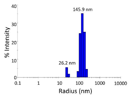 Size distribution from batch (unfractionated) dynamic light scattering (DLS) measurement of semiconducting nanoparticles, exhibiting a bimodal population. Scattering intensity is approximately proportional to the 6th power of the radius, so while the peak at 145.9 nm appears much larger in the scattering intensity than the 26 nm peak, in terms of mass content it is actually much smaller.
