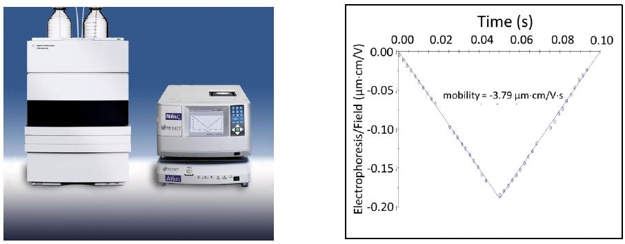 Left: electrophoretic light scattering (ELS) is usually carried out in cuvette-like cells, but when automation of many samples is desired a flow-cell-based instrument with simultaneous ELS and dynamic light scattering capability may be connected to an autosampler. Bottom: graph shows drift vs time under a field of alternating polarity, and the fitted mobility result.