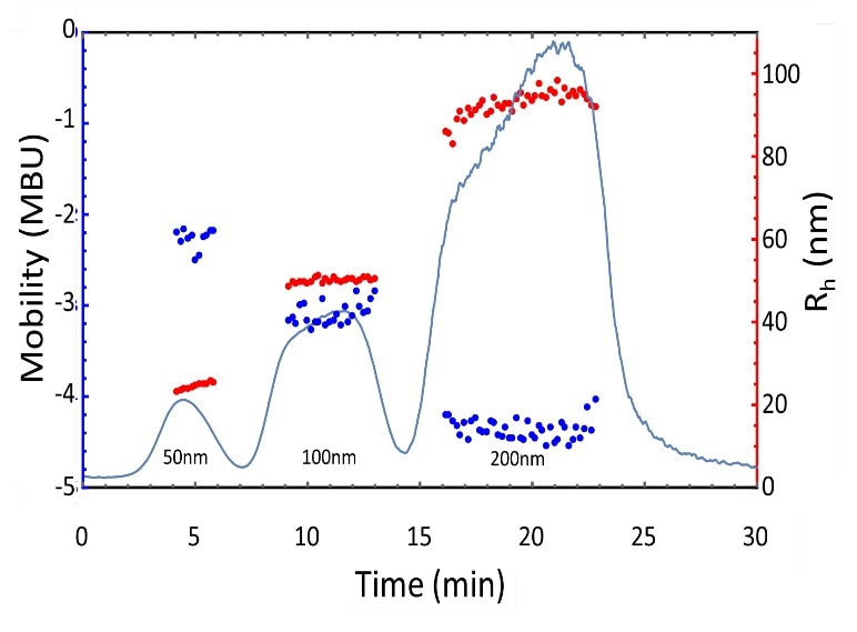 Electrophoretic mobility and size measurements of polystyrene latex nanoparticle standards separated by AF4.