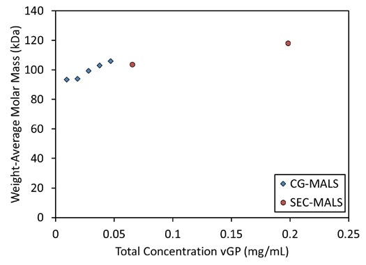 The weight-average molar mass of vGP increases as a function of concentration in CG-MALS experiments, suggesting equilibrium self-association, in agreement with SEC-MALS data