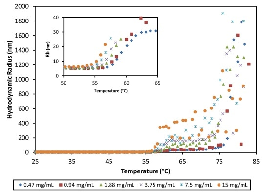Hydrodynamic radius as a function of temperature and concentration for an antibody formulation at pH 8.5. High order aggregate formation is evident for temperatures >56°C.